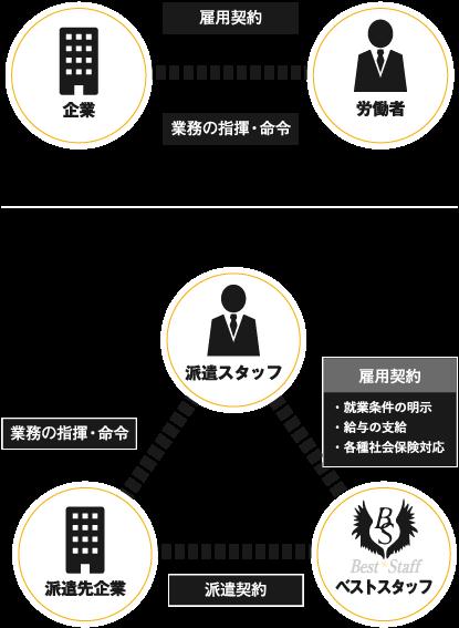 派遣の仕組み・他の雇用形態との違い